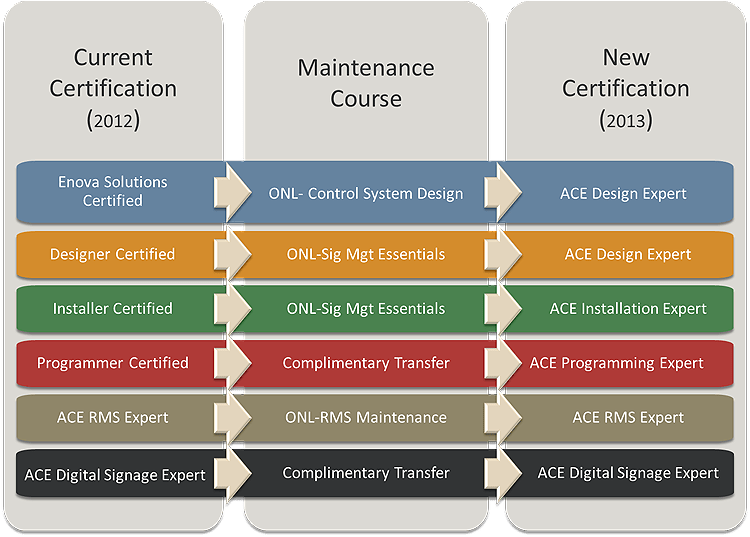 2013MaintenanceCourses